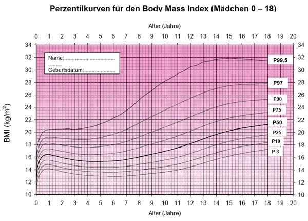 die verbreitung von bergewicht und adipositas bei kindern und jugendlichen in deutschland. Black Bedroom Furniture Sets. Home Design Ideas